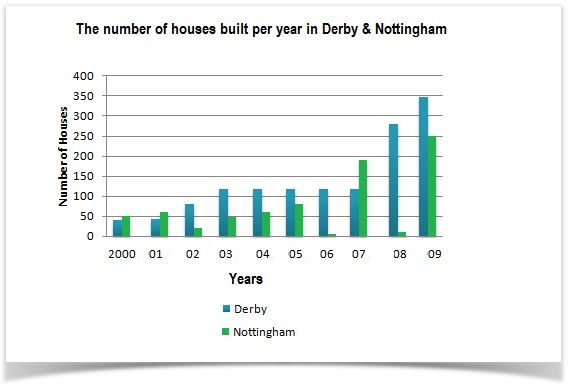 houses-built-per-year-in-two-cities.jpg