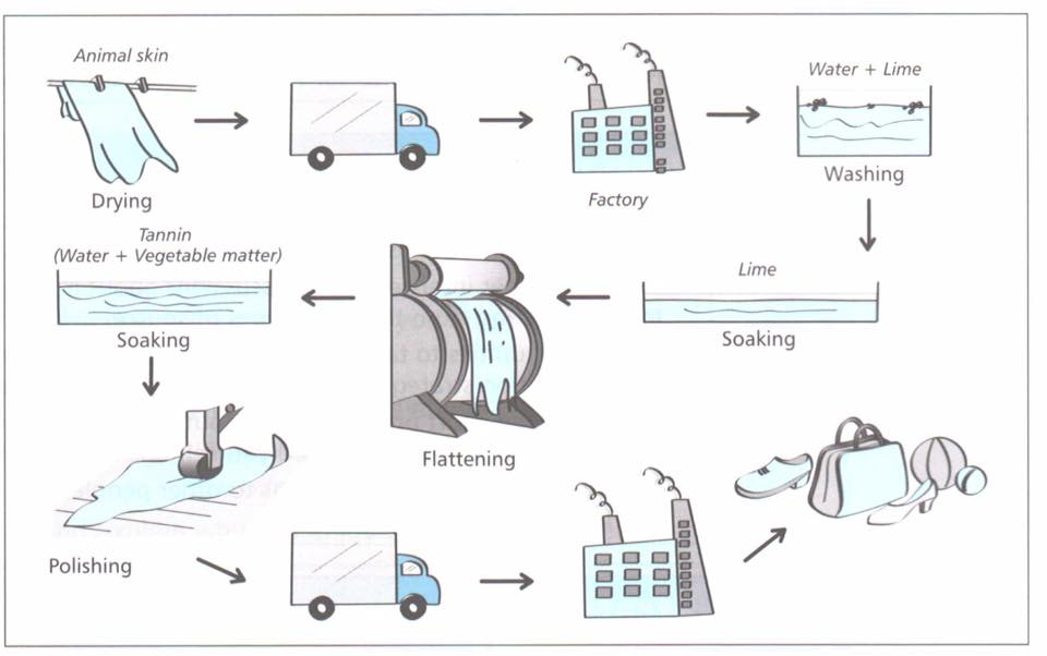 how the leather goods are produced.jpg